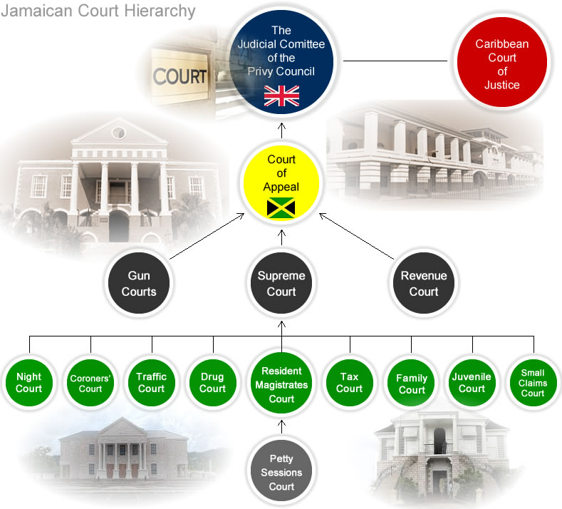 the privy council vs caribbean court of justice essay Legal vs, justice essay the privy council vs caribbean court of justice the privy council vs caribbean court of justice at the center of the judicial.